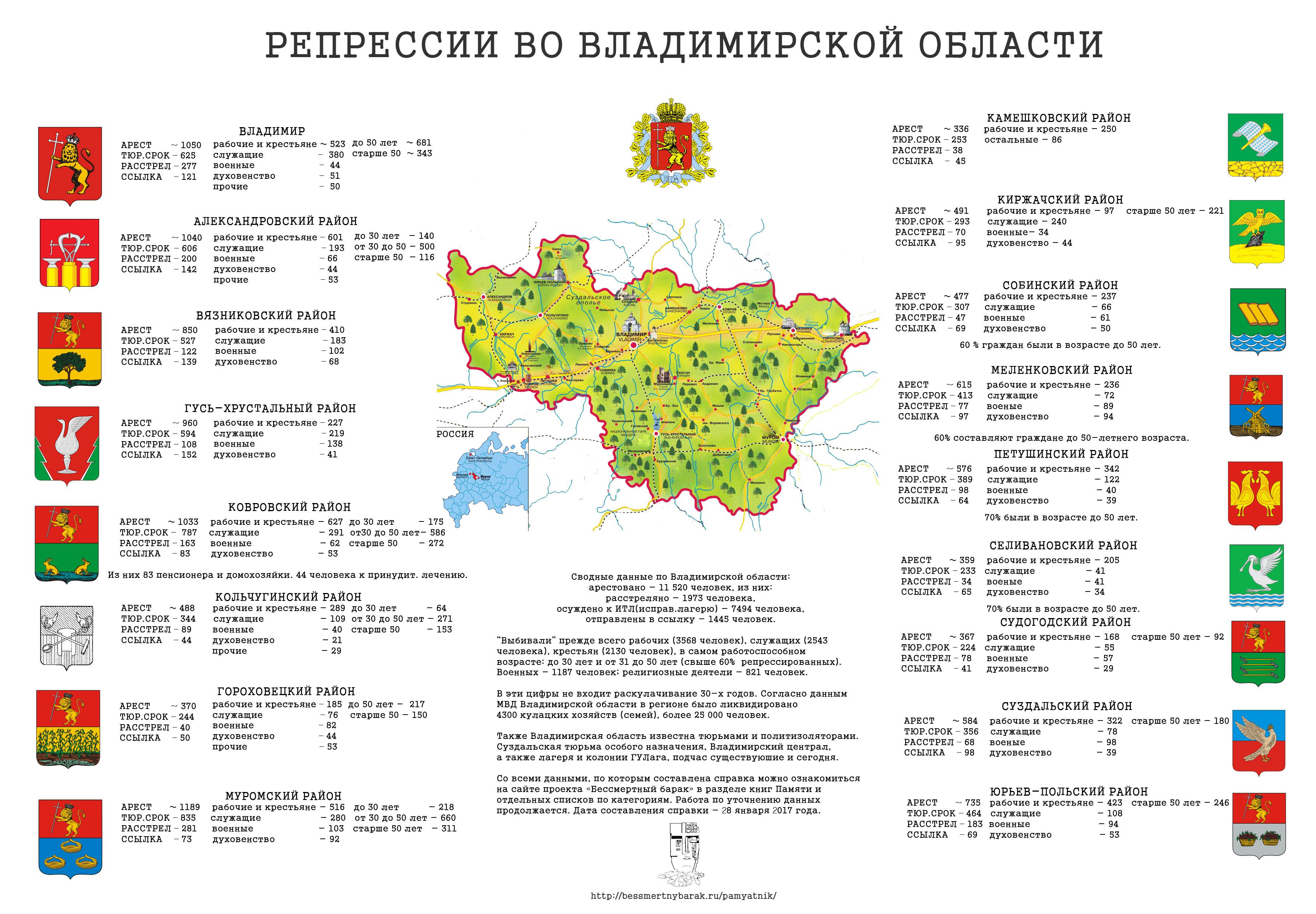 Инфографика репрессий во владимирской области, статистика жертв ГУЛага данные. Владимирская область