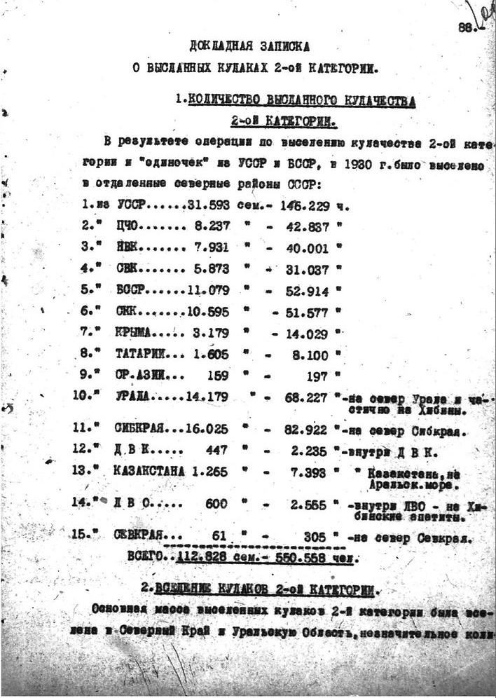 Лист 1. Источник: ГА РФ.Ф.Р-9414.Оп.1.Д.1943.Л.106 Докладная записка ОГПУ о результатах выселения и расселения в отдаленных местностях кулаков второй категории от 9 февраля 1931 г.