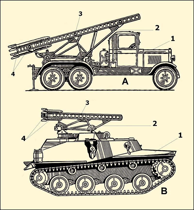 Первые в СССР (1941) установки реактивной артиллерии БМ-13-16 (вверху) и БМ-8-24, боеприпасы для которых разрабатывал Г. Э. Лангемак